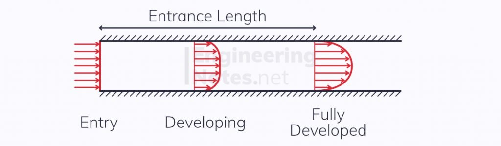 Entrance length of a pipe, pipe entrance length, developing flow in a pipe, internal flows in a pipe