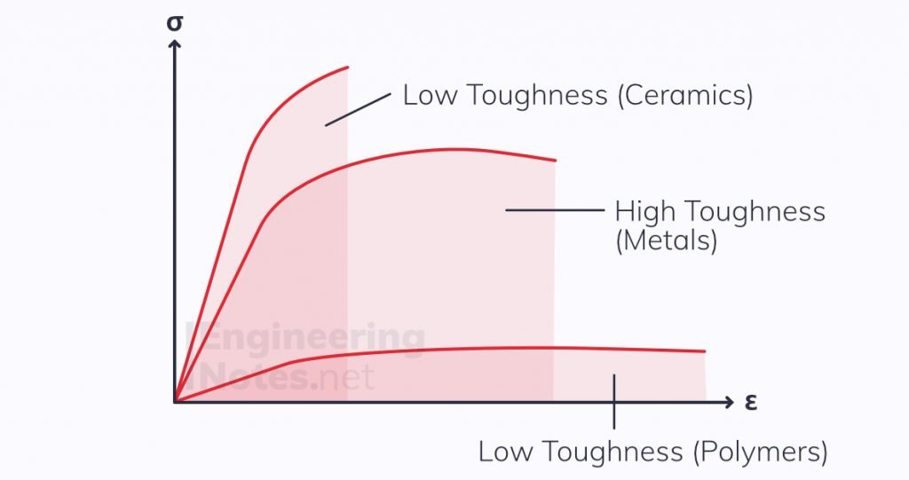 Material Toughness, Engineering Toughness, Material Toughness Graph, Toughness stress-strain graph