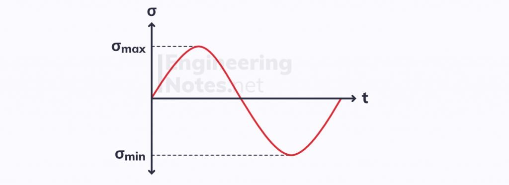 Fully reversed fatigue graph, fatigue graph, engineering materials fatigue