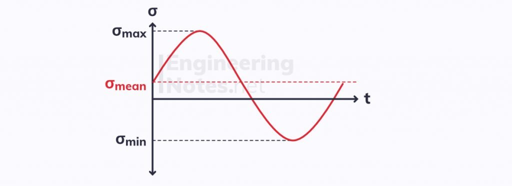 Tension compressed fatigue graph, engineering materials fatigue graph, tensioned fatigue graph