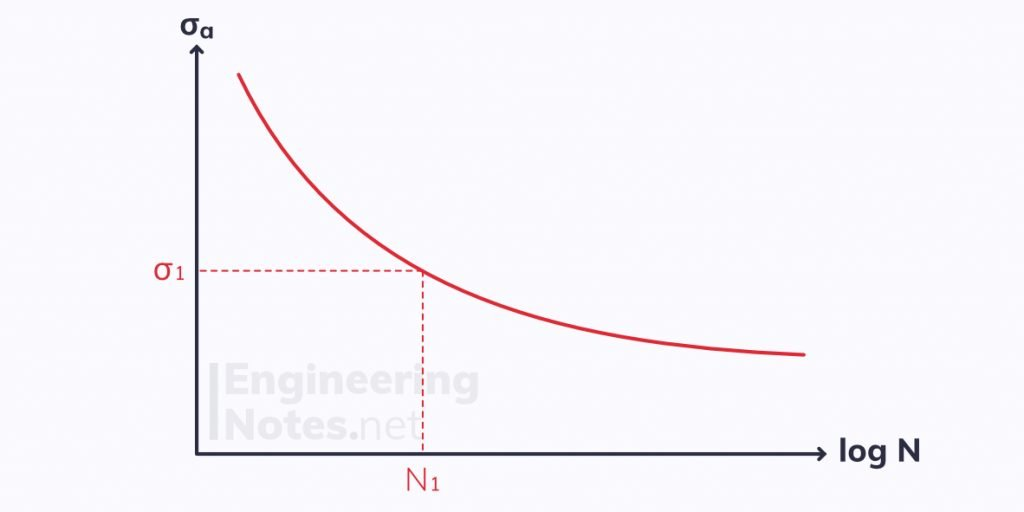 Fatigue test graph, engineering materials fatigue test
