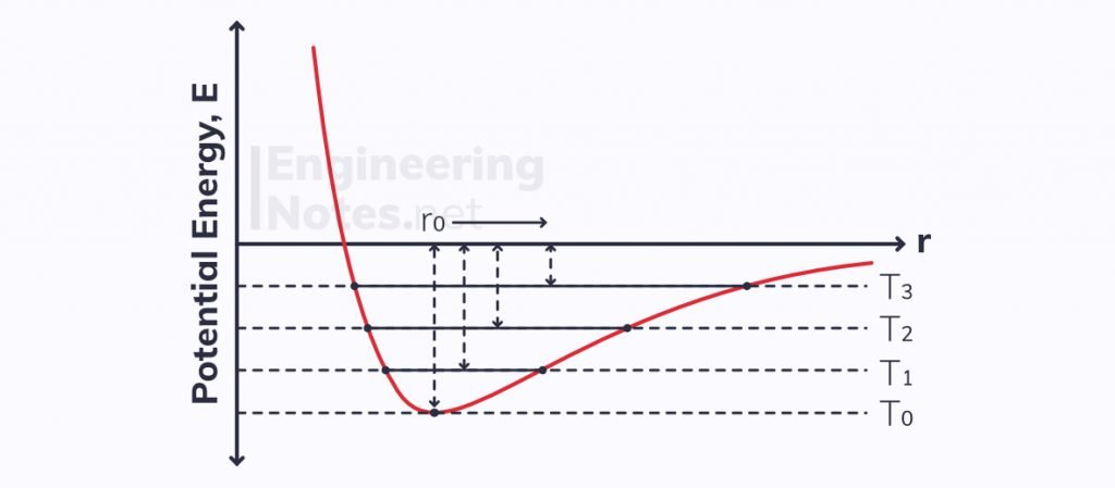 Thermal expansion, potential energy-separation graph, temperature separation force graph