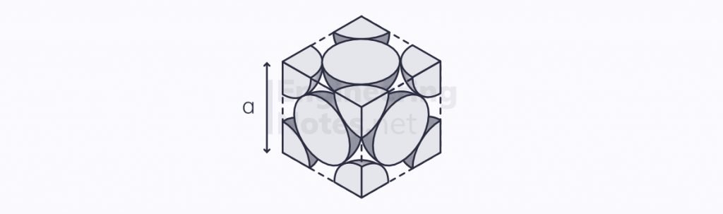 Crystal Structures, Engineering Materials, Material Structures, Atom Arrangements, FCC atomic arrangement, face-centred cubic atomic arrangement