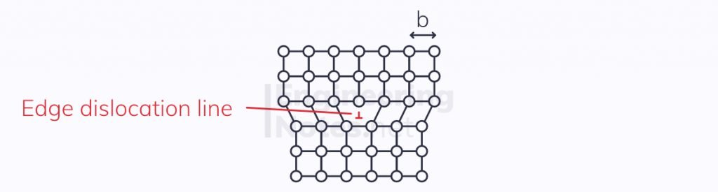 edge dislocation, line defects, defects in crystal structures