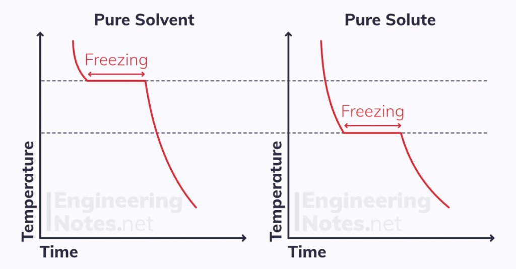 Alloy cooling curve, temperature-time graph for cooling, non-ferrous alloying graph