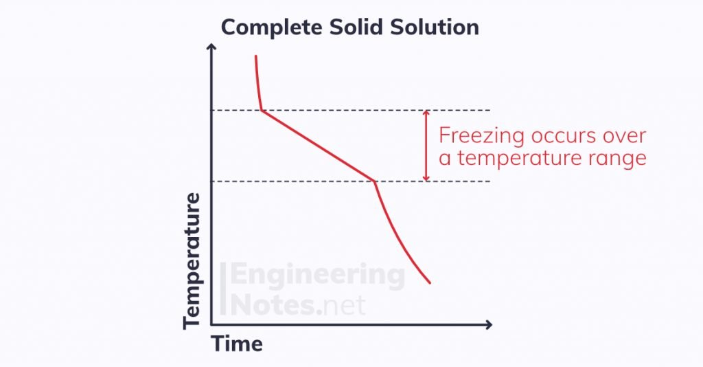 Complete solid solution temperature-time graph, alloy cooling curve, alloy cooling graph