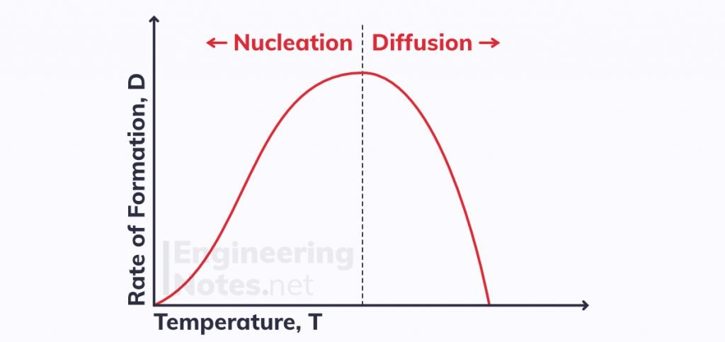 nucleation and diffusion, nucleation vs diffusion, precipitation hardening, strengthening non-ferrous alloys