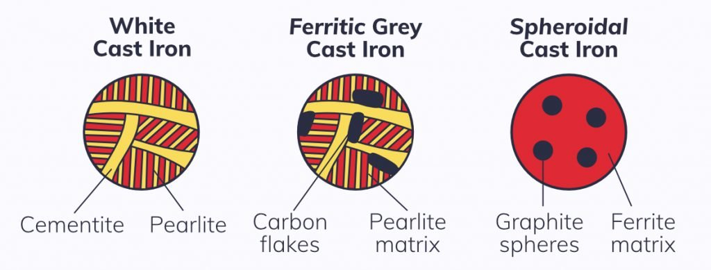 Cast iron microstructures, white cast iron microstructure, ferritic grey cast iron microstructure, spheroidal cast iron microstructure