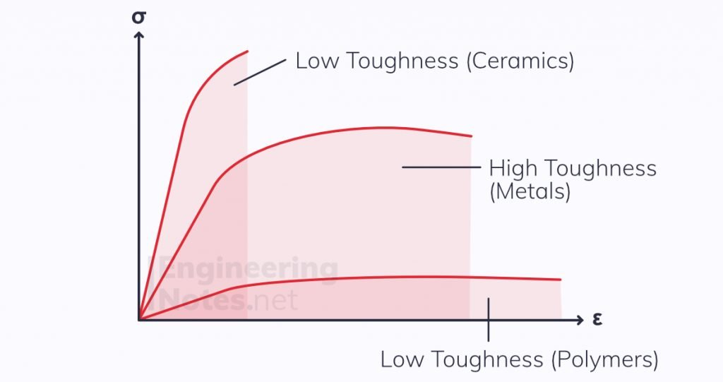 Stress-strain graph for different materials, toughness of different materials, ceramics toughness