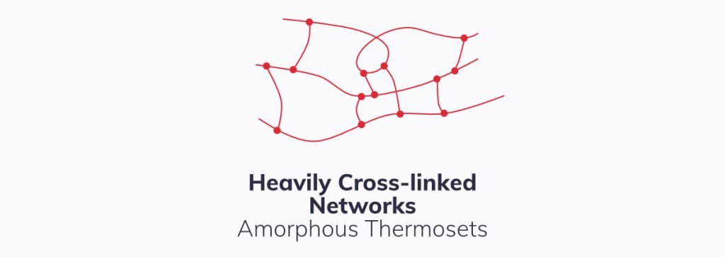 Heavily cross-linked polymer network, amorphous thermoplastic chains