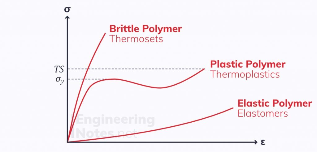 Tensile properties of polymers, polymer stress-strain graph, plastic stress-strain graph