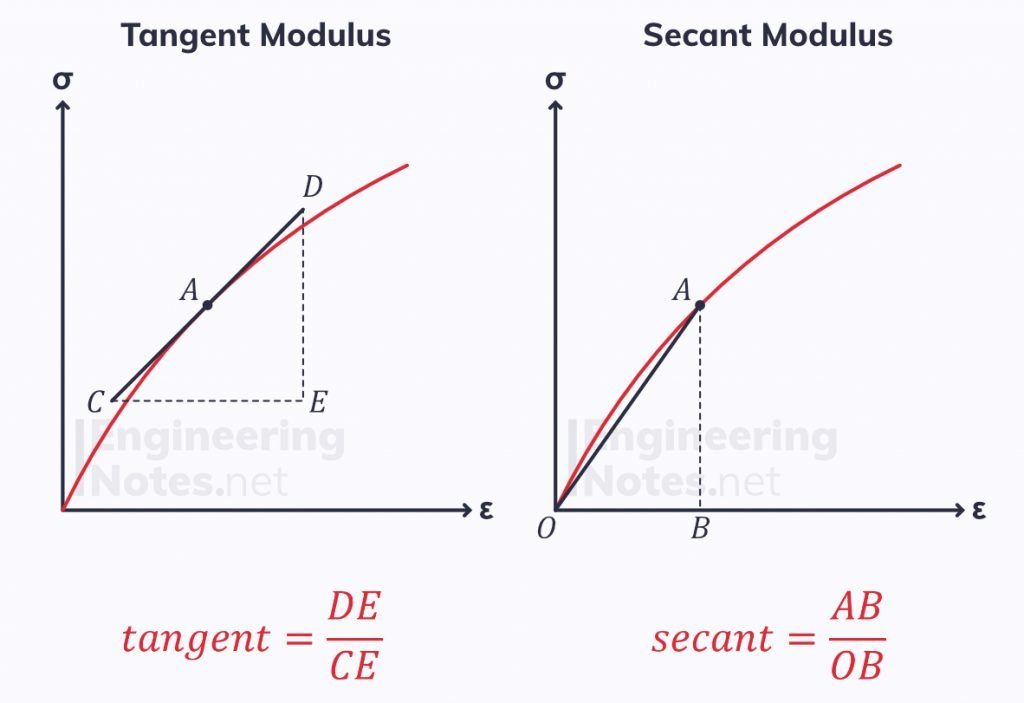 Tangent modulus, secant modulus, polymer young's modulus, polymer elastic modulus