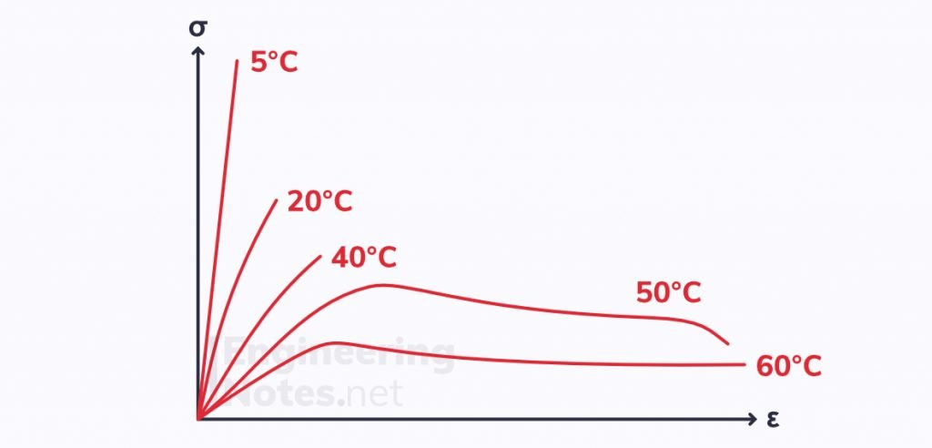 Polymers and temperature, polymer temperature, plastic temperatures, temperature dependent properties polymers
