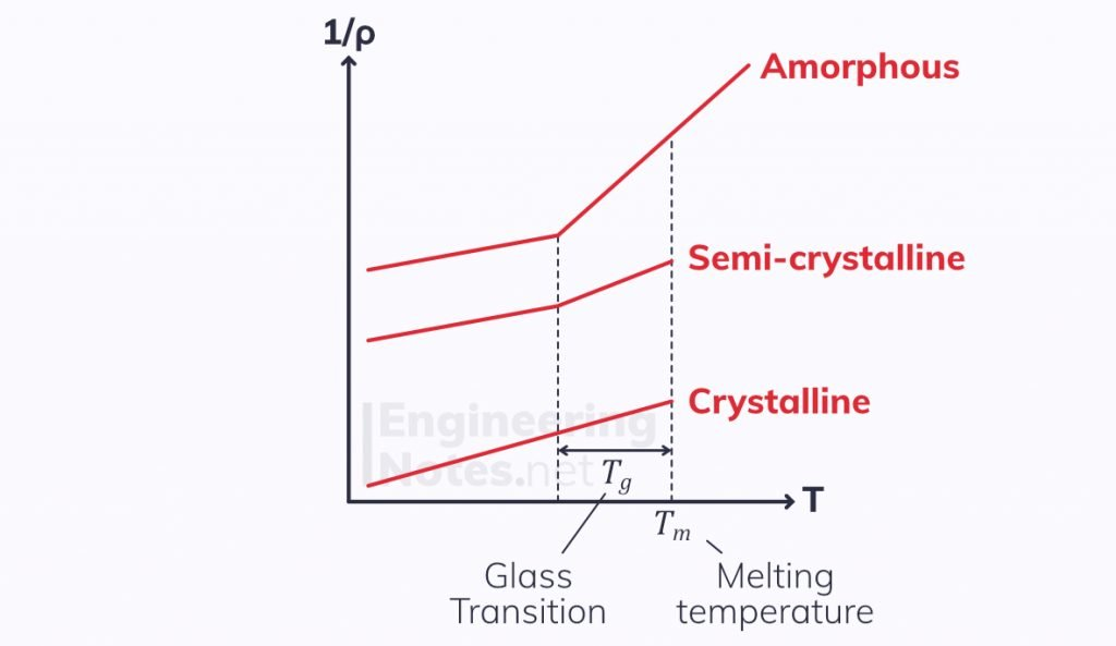 specific volume temperature graph, polymer specific volume, glass transition region, polymer melting graph