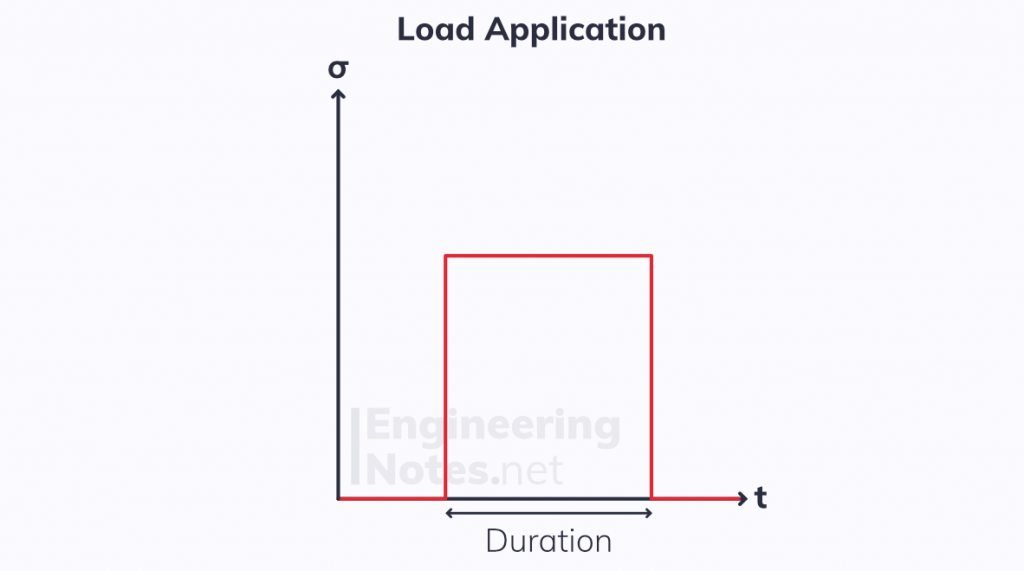 time-dependent strain on polymers, instantaneous load application, creep in polymers, stress-time graph polymers
