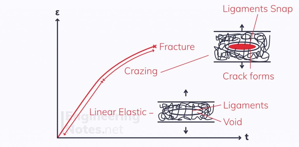 crazing in polymers, failure in polymers, polymer crazing, crazing, plastic crazing, polymer craze