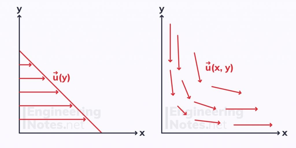 one and two dimensional velocity fields, 2D velocity field, foundations of fluid dynamics