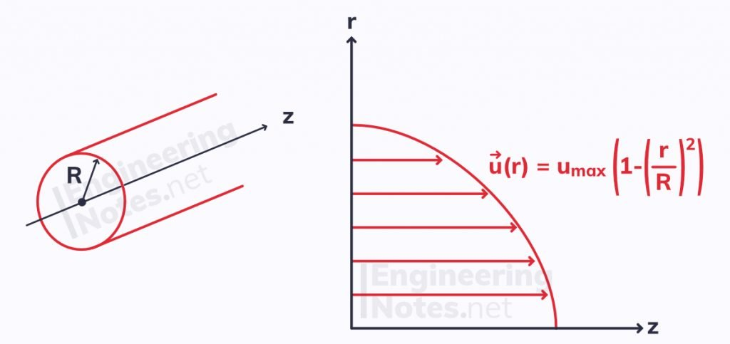 steady laminar pipe flow, fully developed pipe flow velocity field, foundations of fluid dynamics