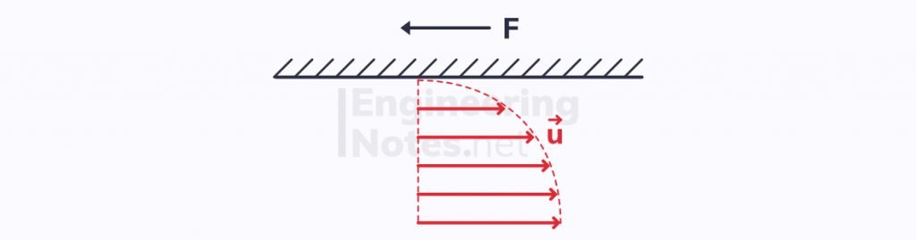 The no-slip condition, forces in fluids