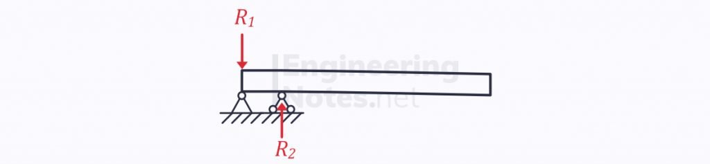 Bi-Support Cantilever beam, cantilever beam, bending & deflection of beams