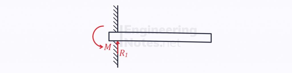built-in cantilever beam bending and deflection