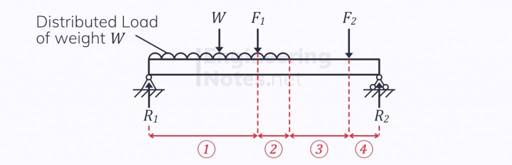 Finding shear force and bending moments in beams, beam theory, bending & deflection of beams