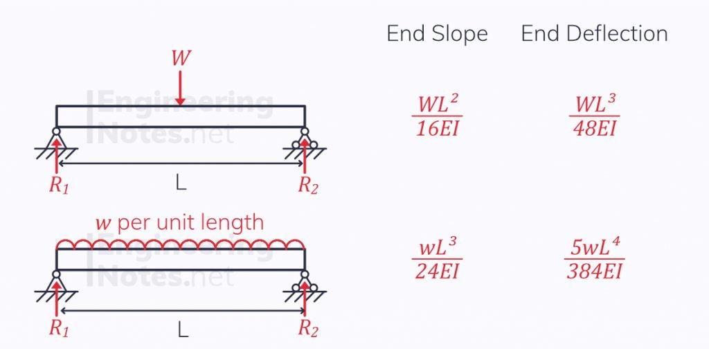 Simply supported beams slope & deflection