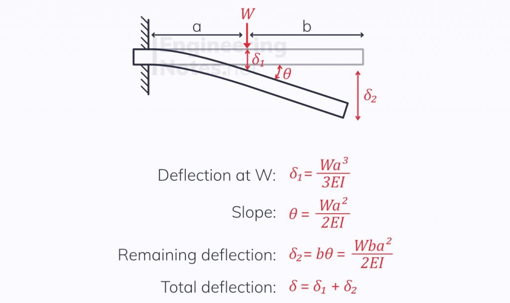 superposition of beam deflection