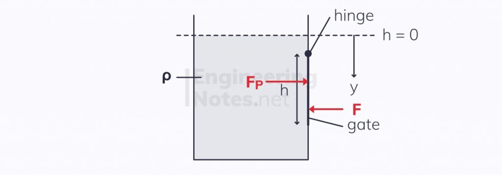 Hydrostatic forces on flat surfaces, hydrostatic force and moment on a gate
