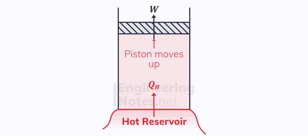 Carnot cycle, reversible cycle, second law of thermodynamics