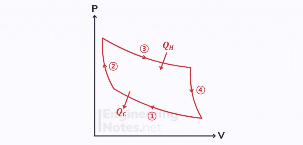 Carnot cycle, second law of thermodynamics, reversible carnot cycle, carnot cycle P-V diagram