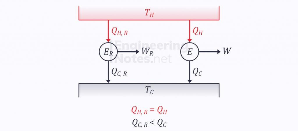 Two heat engines, heat engines block diagram, entropy & the second law, irreversible cycles