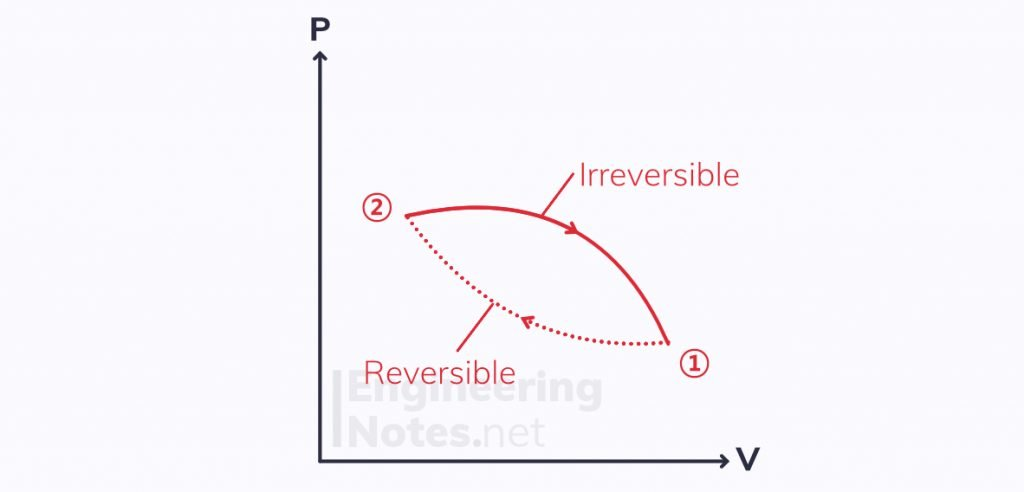 Reversible vs irreversible processes, entropy & the second law