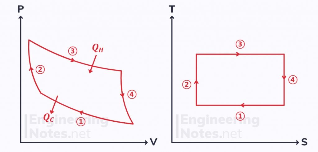 Carnot cycle T-S diagram, carnot cycle entropy graph, entropy & the second law