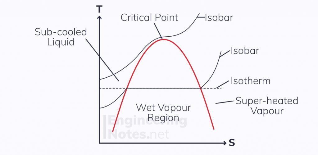 Entropy and steam, T-S diagram for steam, entropy & the second law steam