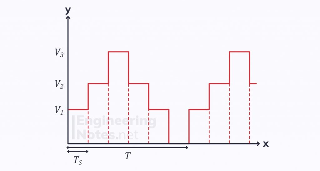 piecewise waveforms, sinusoidal & geometric waveforms, approximating sine waves, analogue vs digital signals
