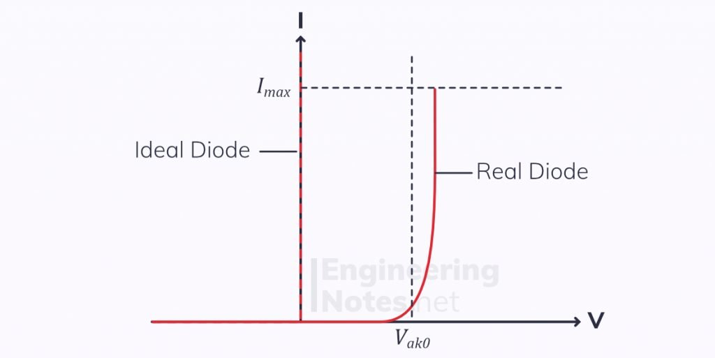 Diode graph, diode IV graph, real vs ideal diodes, threshold voltage