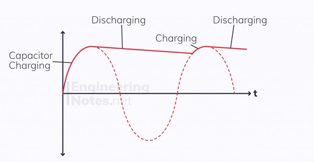 smoothing AC current, converting AC to digital, rectification smoothing graph