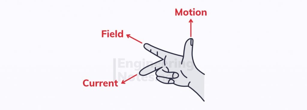 Fleming's right hand rule, the right hand rule, right hand rule for induced force,how to find the direction of an induced force, electromagnetism