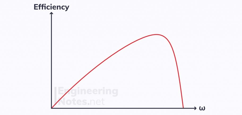 efficiency graph for electric motor, electric motor efficiency-speed graph