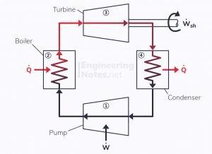 rankine cycle, rankine cycle diagram, rankine cycle block diagram, SFEE, steady flow energy equation