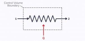 Thermodynamic boiler, boiler block diagram, steady flow through a boiler, steady flow processes through a control volume, control volume analysis, SFEE, steady flow energy equation