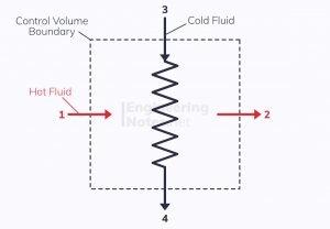 Heat exchanger block diagram, steady flow through a heat exchanger, steady flow through a control volume, SFEE, steady flow energy equation
