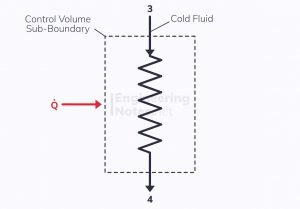 Heat addition block diagram, heater block diagram, steady flow through a heater, steady flow processes through a control volume, SFEE, steady flow energy equation