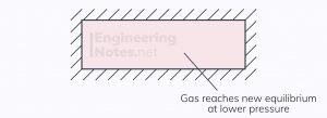 Thermodynamics, equilibrium, insulated box, impermeable diaphragm, equilibrium system