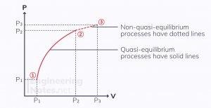 thermodynamic process, thermodynamic path, P-V diagram, quasi-equilibrium process, non-quasi-equilibrium process, thermodynamics