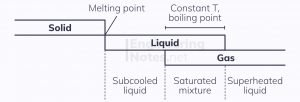thermodynamic phases, phases of substances, properties of substances, chemical phases