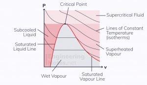 P-V diagram for steam, vapour-dome, vapour dome diagram, steam diagram, wet steam graph