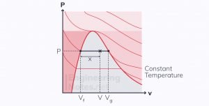 Dryness fraction, vapour dome, wet steam fraction, thermodynamics, properties of substances