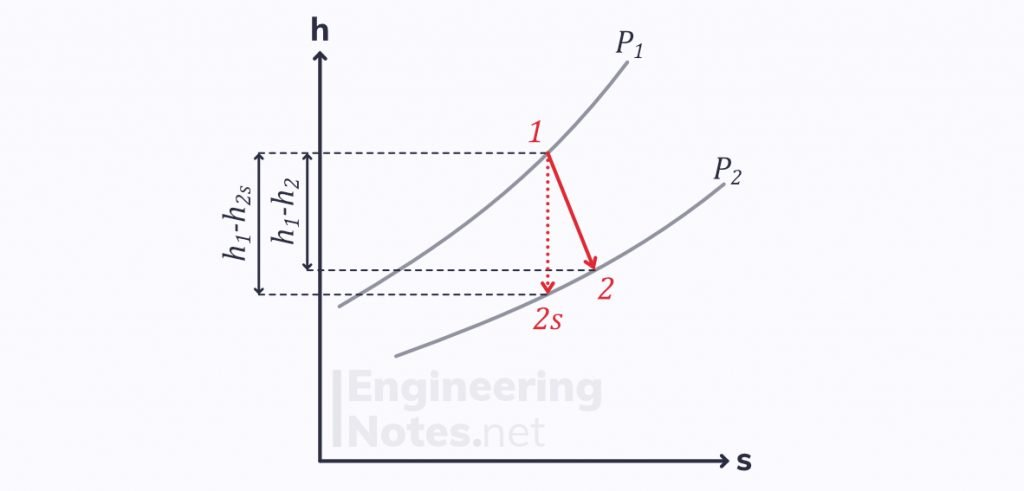 Thermodynamics key equations, thermodynamics revision, thermodynamics crib sheet, thermodynamics cheat sheet, isentropic efficiency of a turbine/engine
